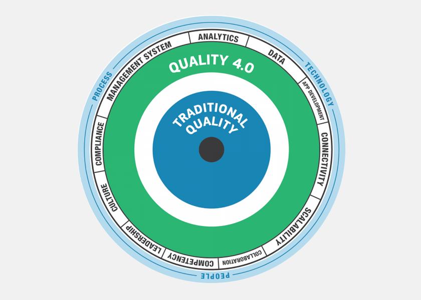 Что такое качество и каким оно должно быть