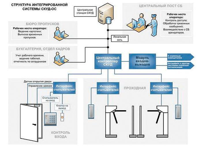 Скуд - система контроля и управления доступом