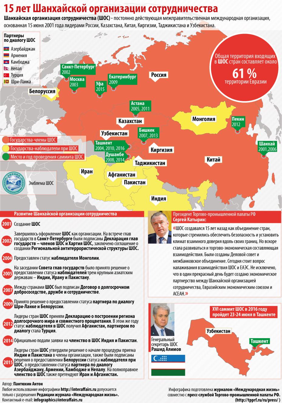 Шанхайская организация сотрудничества. досье -  биографии и справки - тасс