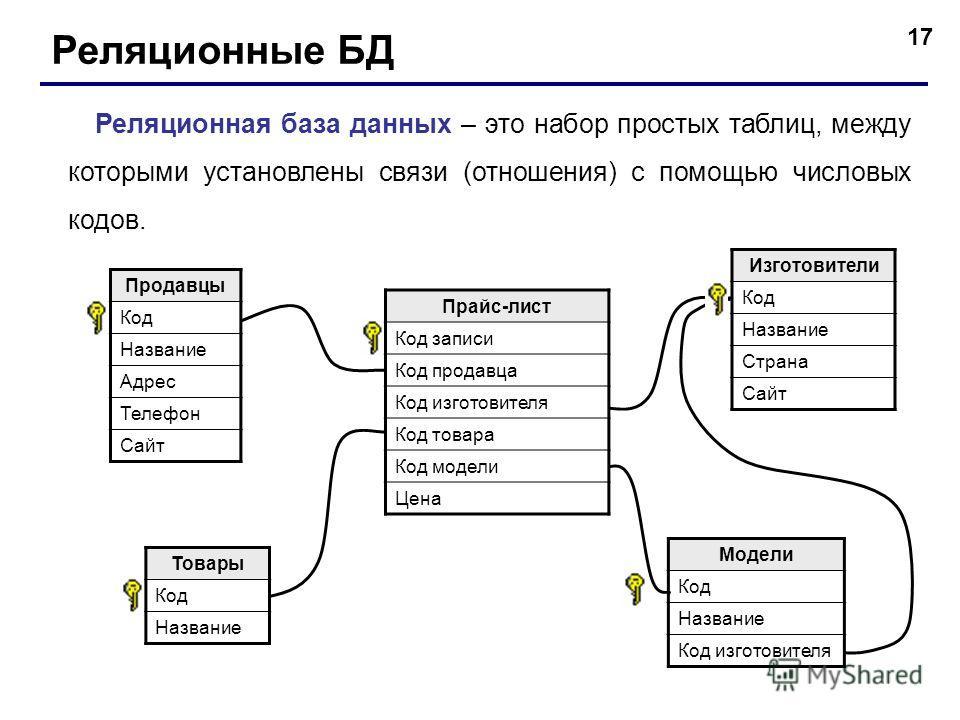 Заметки о sql и реляционной алгебре / хабр