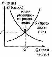 16.спрос и предложение. рыночное равновесие.