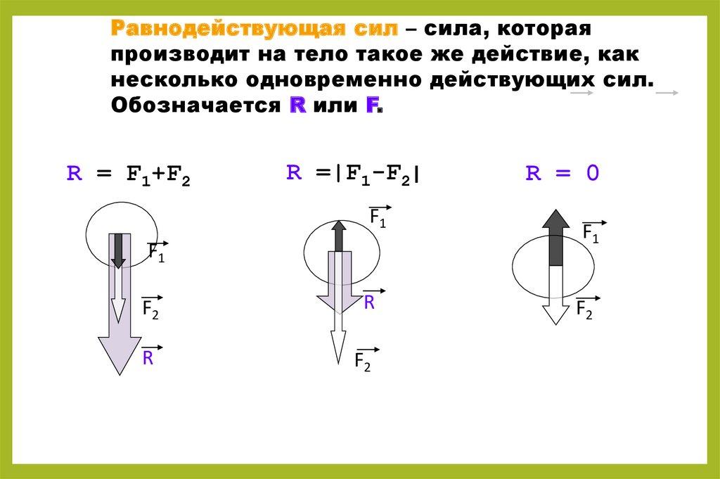 Сила. сложение сил – fizi4ka