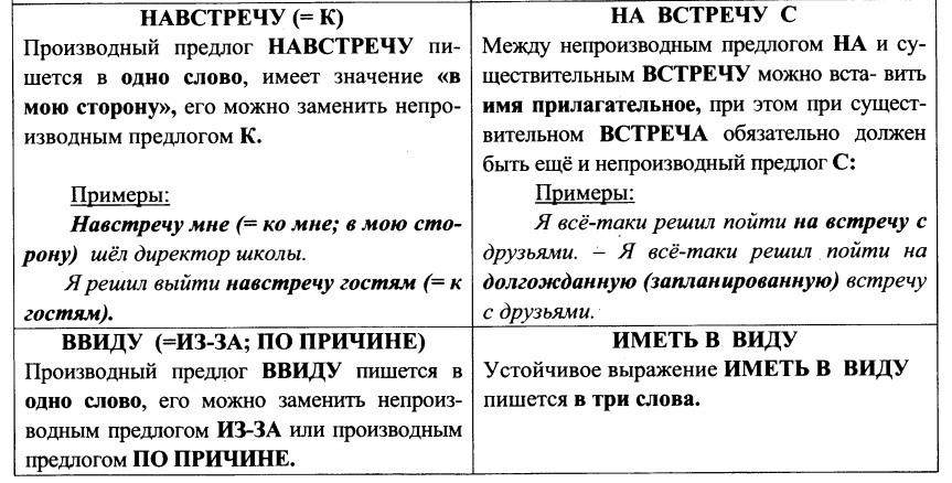 Производные и непроизводные предлоги (таблица, примеры)