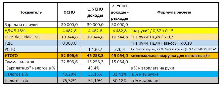 Виды расходов. классификация видов расходов. статьи расходов :: businessman.ru
