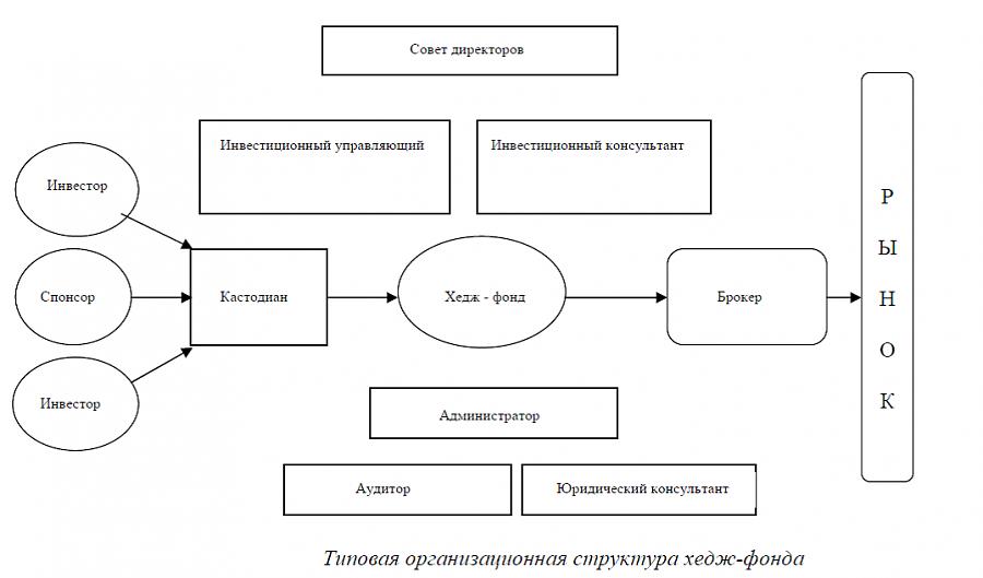 Рейтинг крупнейших хедж фондов россии 2020