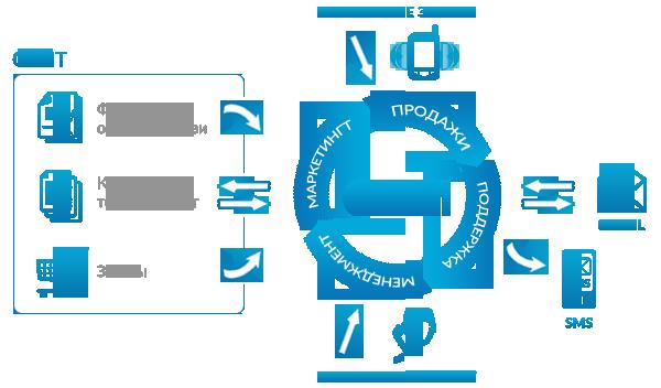 Crm-система — что это и как работает?