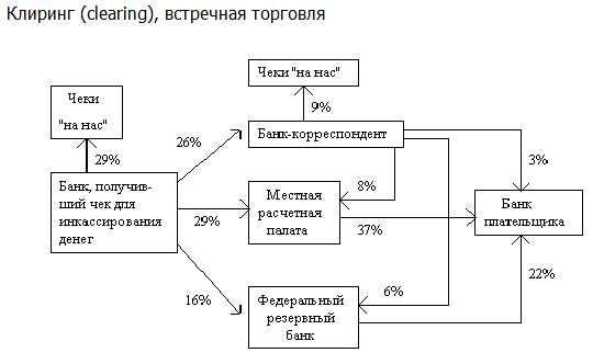 Клиринговая деятельность - это что такое? :: businessman.ru