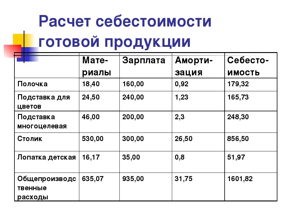 Образец калькуляции стоимости услуг: как рассчитать себестоимость и полную стоимость услуги | calltouch.блог