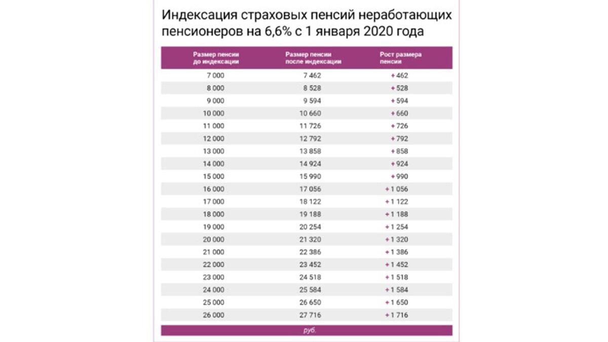 Индексация заработной платы: понятие, порядок проведения, периодичность, формула расчета, образец положения