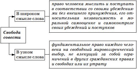 Ст. 28 конституции рф и комментарий к ней с последними изменениями на 2020 год