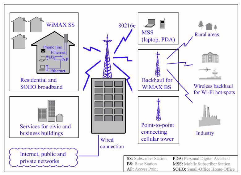 Принцип работы беспроводной связи по технологии wimax