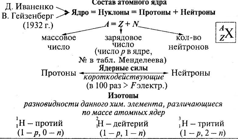 Урок 1: физика - наука о природе - 100urokov.ru