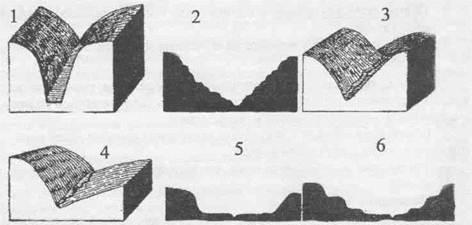 Строение речных долин: специфические особенности и разновидности