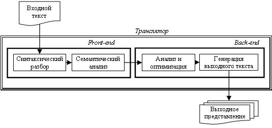 Транслятор языка программирования | это госы! wiki | fandom