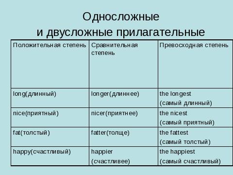 Что такое степени сравнения прилагательных в английском языке?
