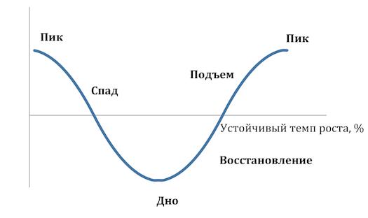 Стагфляция – это экономическая депрессия и застой в экономике