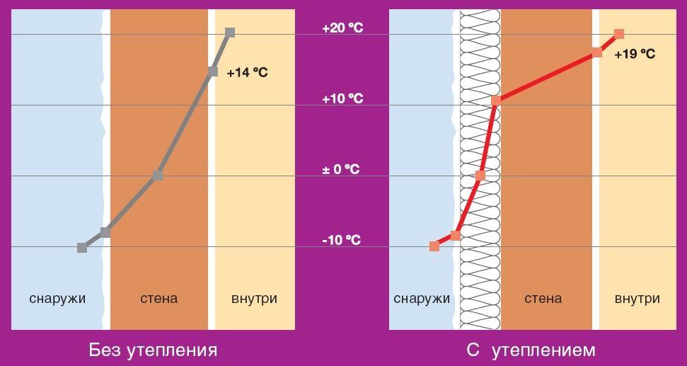 Точка росы – зависимость от способа утепления дома
