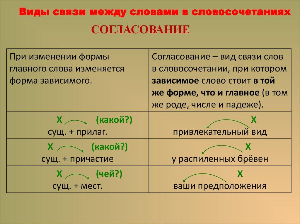 Словосочетание — что это такое, в чем отличие от предложения, виды, типы и примеры словосочетаний | ktonanovenkogo.ru