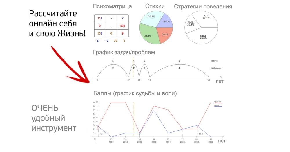 Что такое нумерология? нумерология — это… расписание тренингов. самопознание.ру