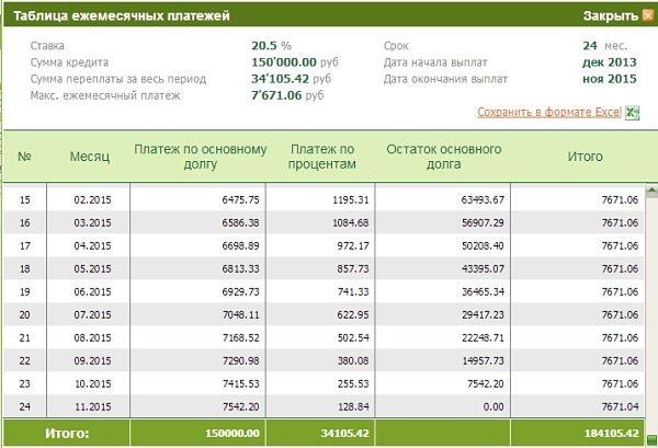 Рефинансирование кредитов от сбербанка россии в сургуте