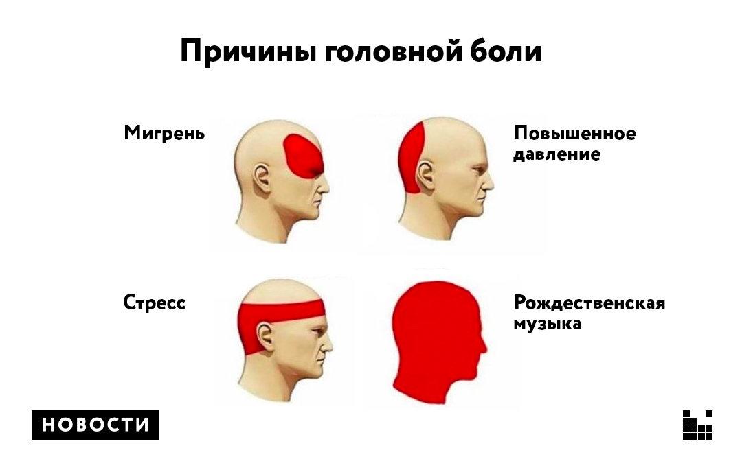 Мигрень: симптомы, причины и способы лечения
