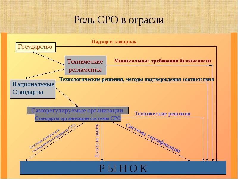 Вступление в сро строителей в москве в 2020 г. - реестр сро