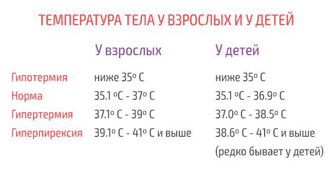 Что такое фебрильная температура тела