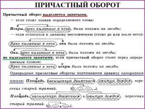 Причастие и деепричастие: главные правила с примерами оборотов – что это такое, способы образования и отличия | tvercult.ru