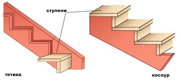 Тетива для лестницы: как сделать своими руками, изготовление из дуба, лиственницы, металла