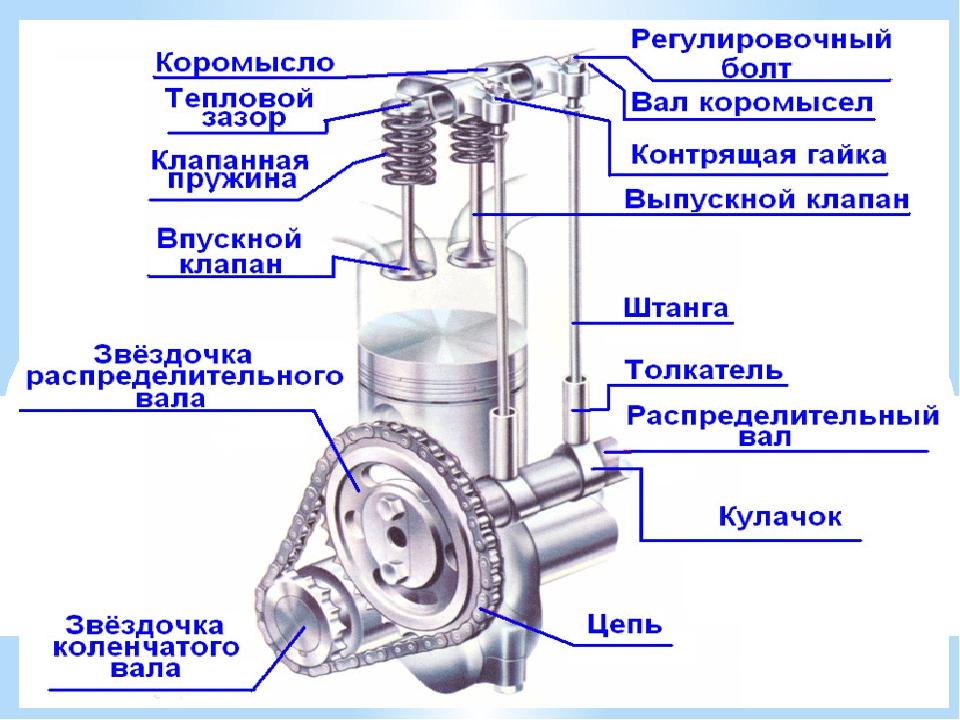 Газораспределительный механизм двигателя (грм) | газораспределительный механизм (грм)