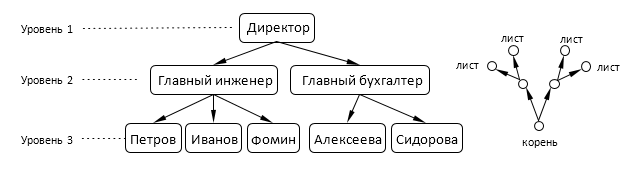 Структурирование информации: способы и виды автоматизации сборки