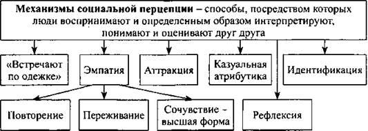 Перцепция - что такое перцепция в психологии