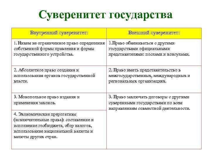 Государственный суверенитет википедия