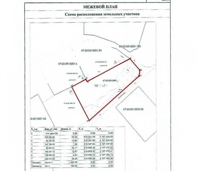 Что такое межевание земельного участка и как оно проводится?