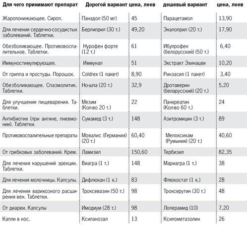 Дженерики: таблица (полный список)