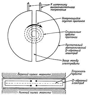 Что такое синхрофазотрон и как он выглядит. синхрофазотрон: что такое, принцип действия и описание. применение в военных целях