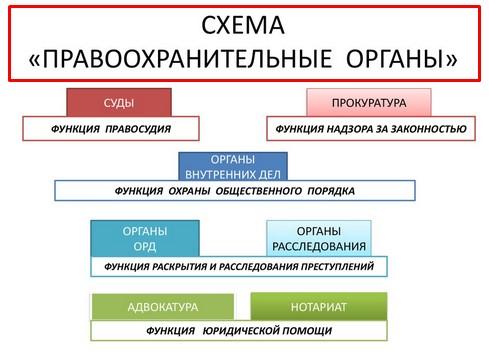 Егэ. обществознание. теория по кодификатору. 5.20.правоохранительные органы и судебная система в рф |