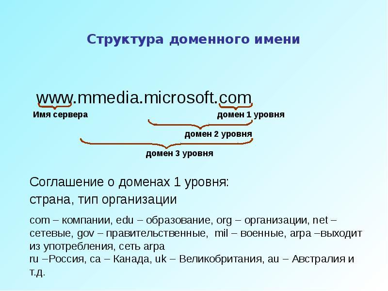 Домен сайта: что это такое простыми словами