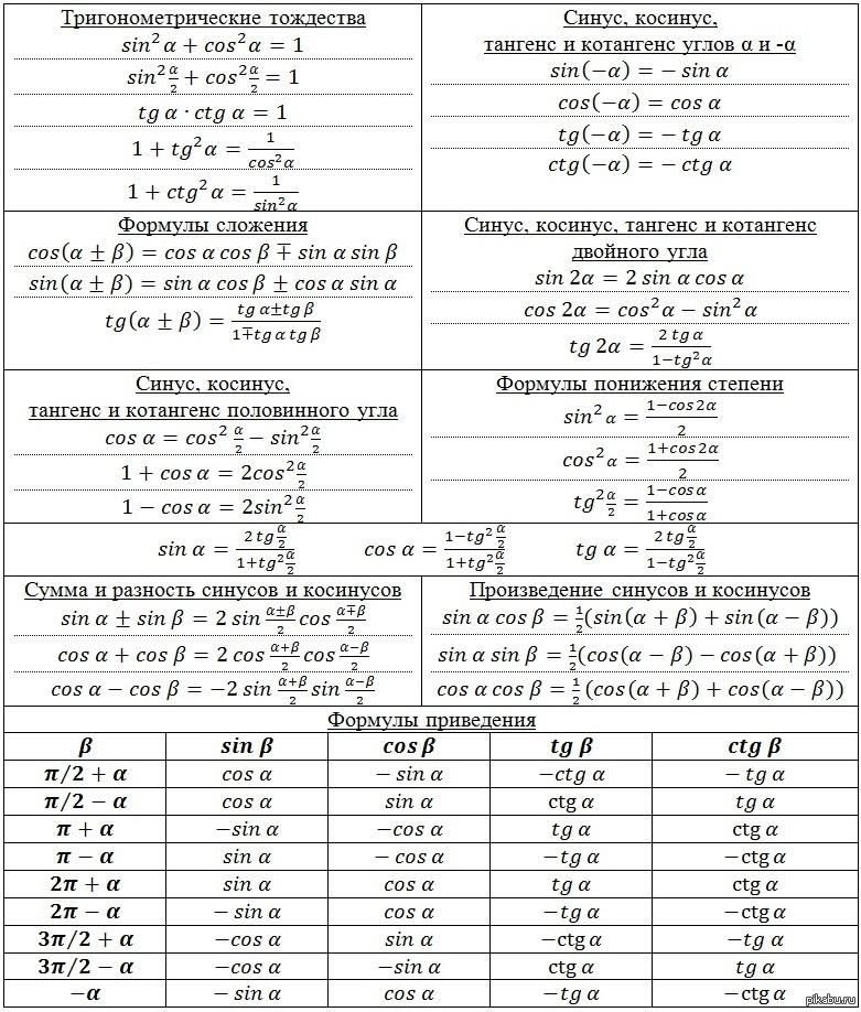 Подготовка школьников к егэ и огэ  (справочник по математике - тригонометрия - решение простейших тригонометрических уравнений)