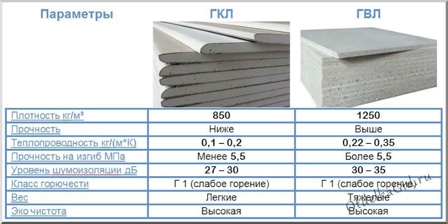 Гипсоволокнистый лист характеристика, применение, монтаж | самстрой - строительство, дизайн, архитектура.