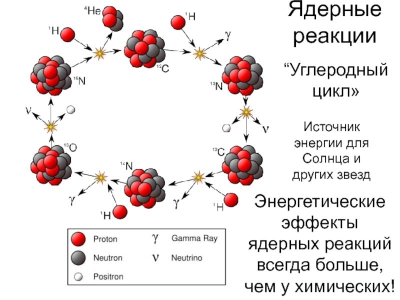 Примеры ядерных реакций: особенности, решение и формулы