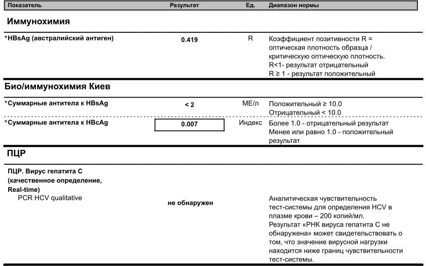 Что такое коэффициент позитивности в анализах крови — сайт о борьбе с паразитами - мед-инфо