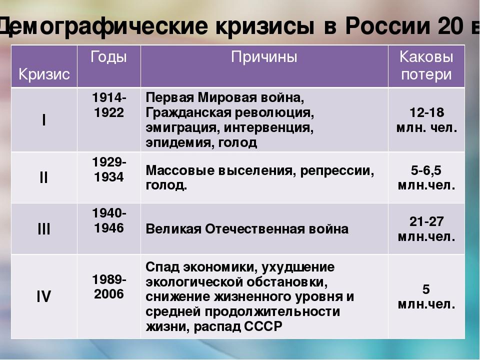 Демографический кризис и проблемы в россии