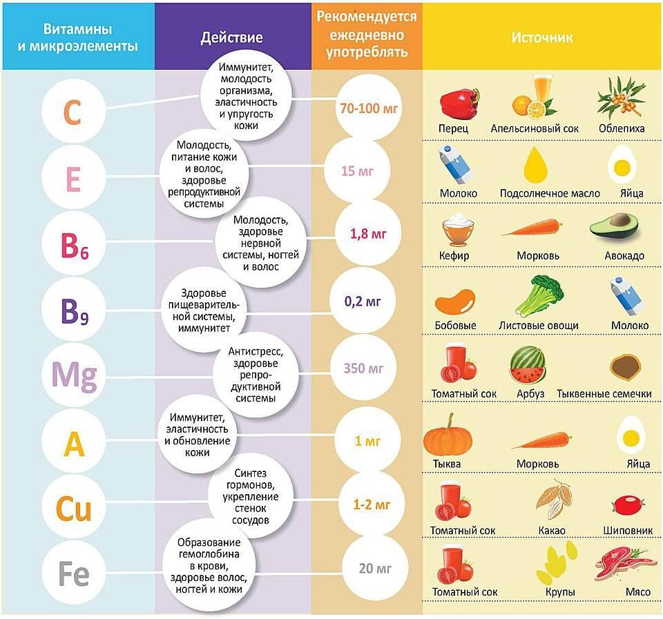 Зола: состав, продукты и польза для организма человека