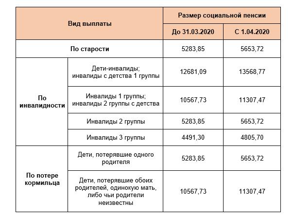 Правда ли, что в 2020 году каждому россиянину полагаются компенсационные выплаты?