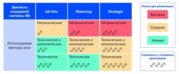 Социальная инженерия: что это и почему работает - protectimus