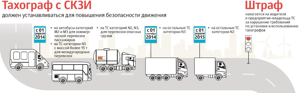 Тахографы на грузовые автомобили: для чего нужны