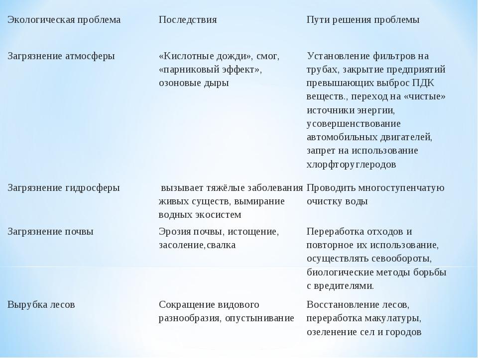 Озоновый слой: определение, характеристики, разрушение