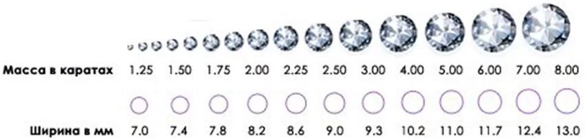 Вес и стоимость бриллиантов 1 и 2 карата