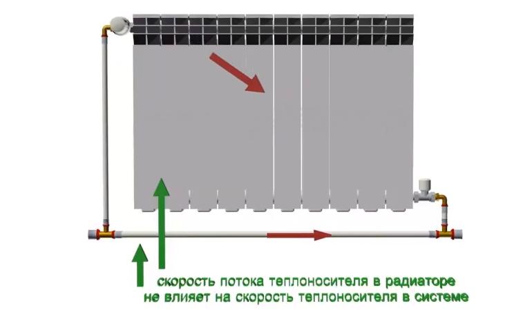 Что такое байпас в системе отопления и для чего он нужен – виды, правила установки